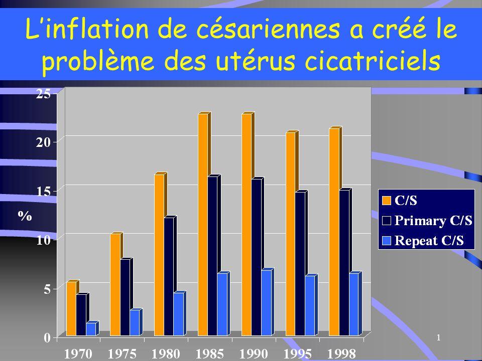 L'inflation de césariennes a créé le problème des utérus cicatriciels