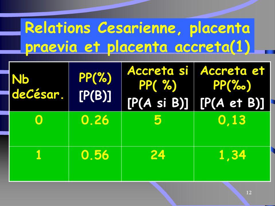 Relations Cesarienne, placenta praevia et placenta accreta(1)