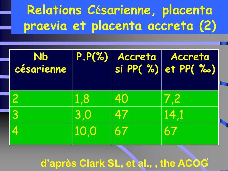Relations Césarienne, placenta praevia et placenta accreta (2)