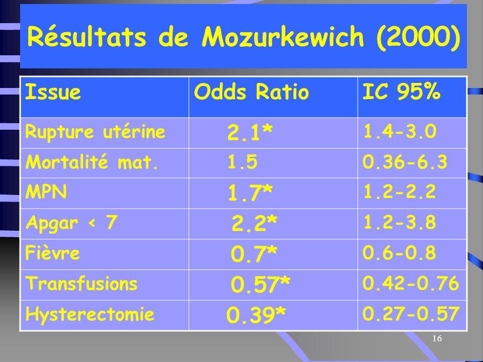 Résultats de Mozurkewich (2000)