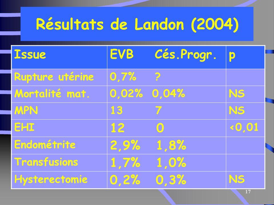 Résultats de Landon (2004) Issue EVB Cés.Progr. p 12 0 2,9% 1,8%