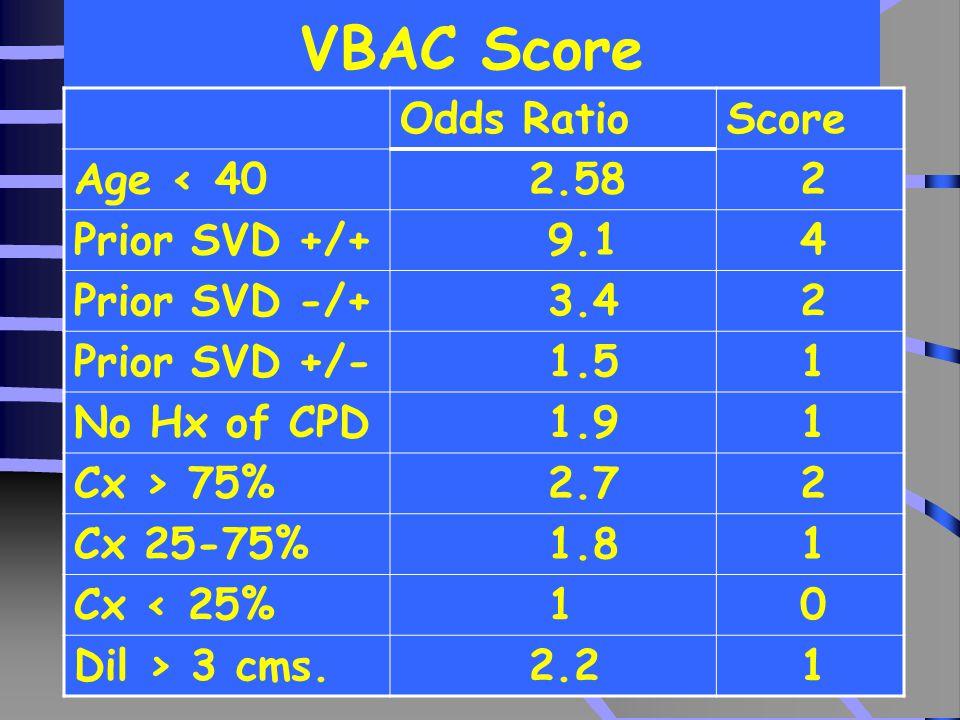 VBAC Score Odds Ratio Score Age < 40 2.58 2 Prior SVD +/+ 9.1 4