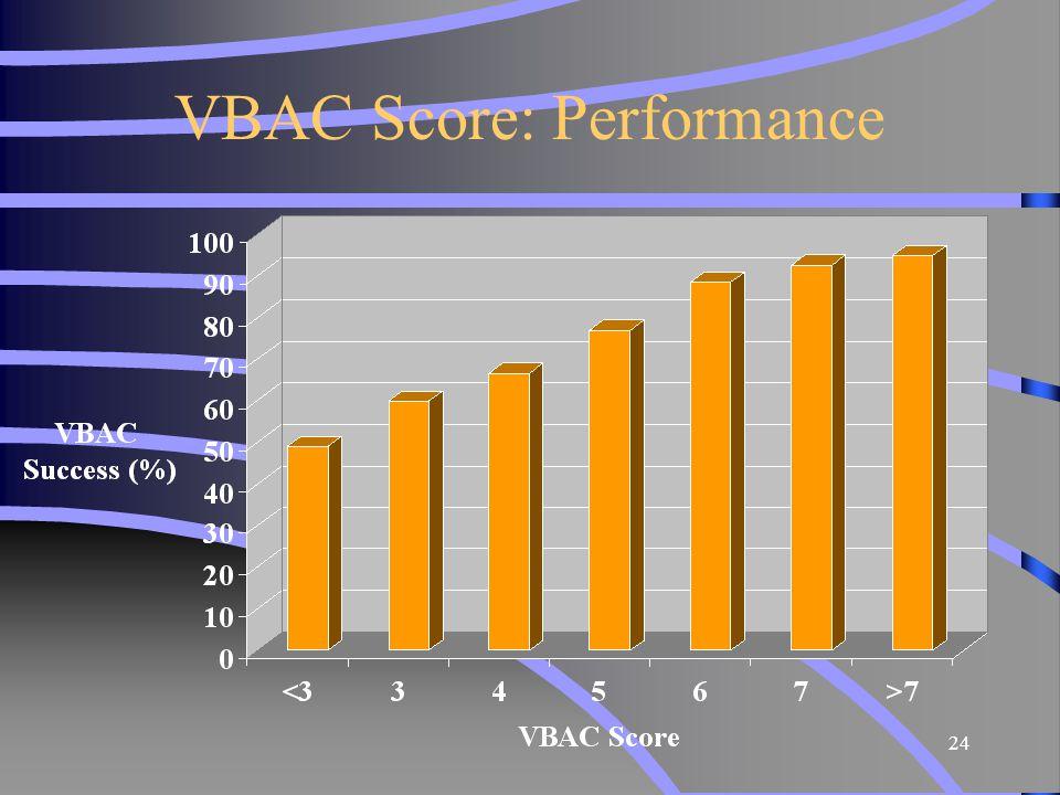 VBAC Score: Performance