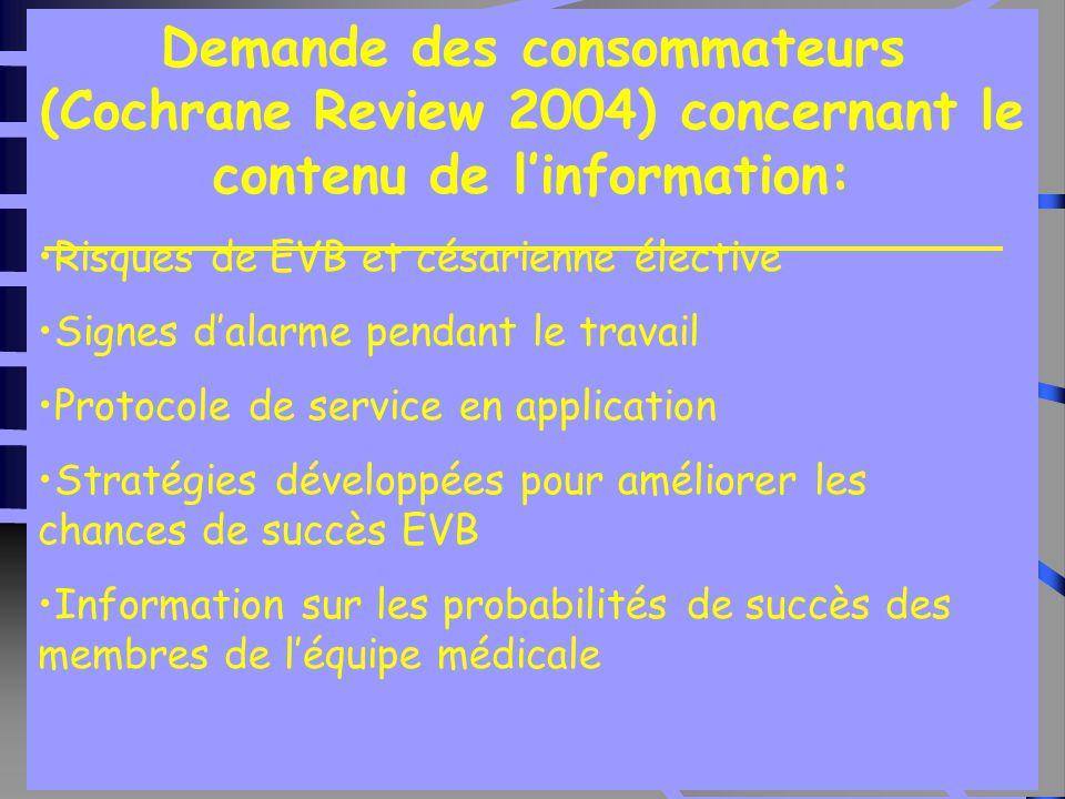 Demande des consommateurs (Cochrane Review 2004) concernant le contenu de l'information: