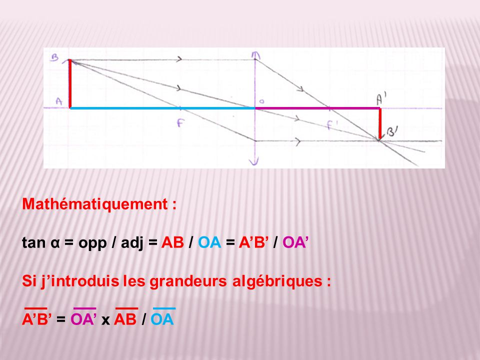 Mathématiquement : tan α = opp / adj = AB / OA = A'B' / OA' Si j'introduis les grandeurs algébriques :