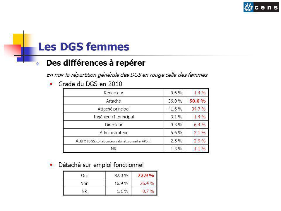Les DGS femmes Des différences à repérer