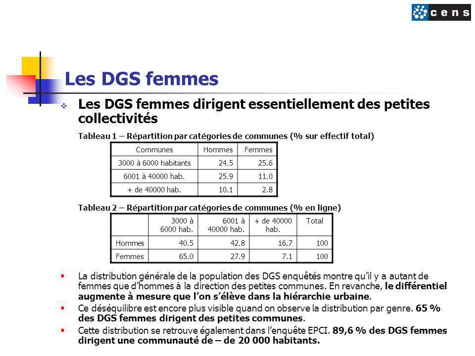 Les DGS femmes Les DGS femmes dirigent essentiellement des petites collectivités.