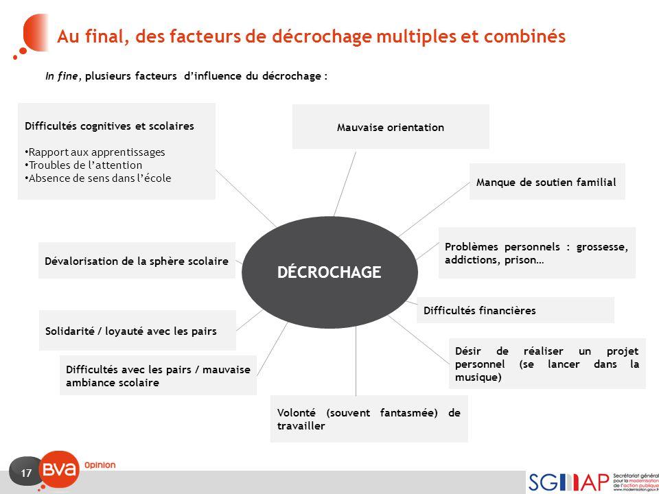 Au final, des facteurs de décrochage multiples et combinés