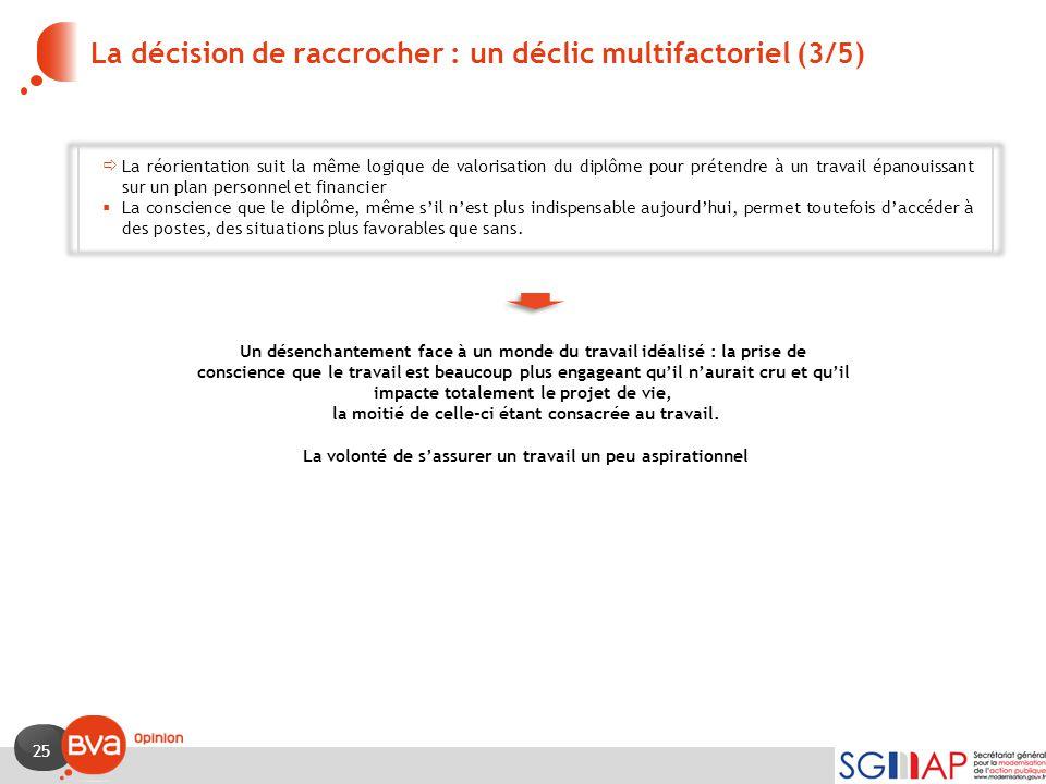 La décision de raccrocher : un déclic multifactoriel (3/5)
