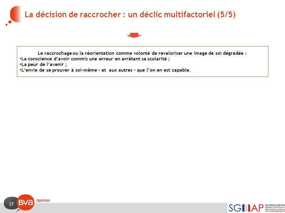 La décision de raccrocher : un déclic multifactoriel (5/5)