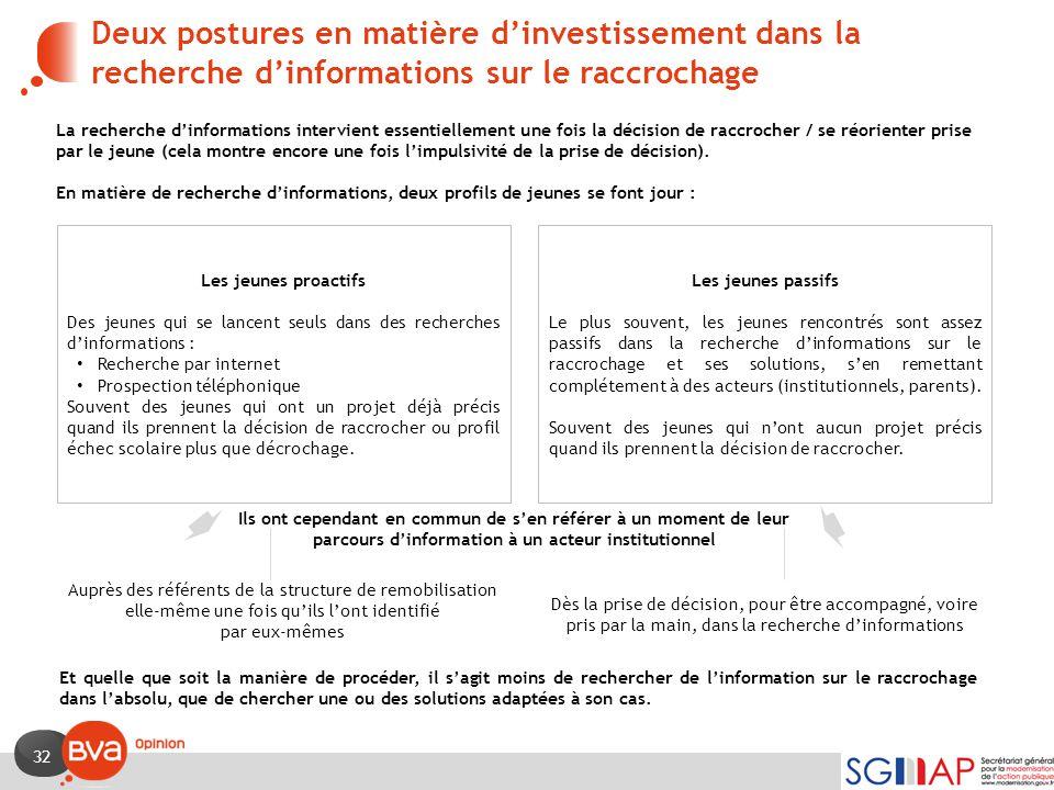 Deux postures en matière d'investissement dans la recherche d'informations sur le raccrochage