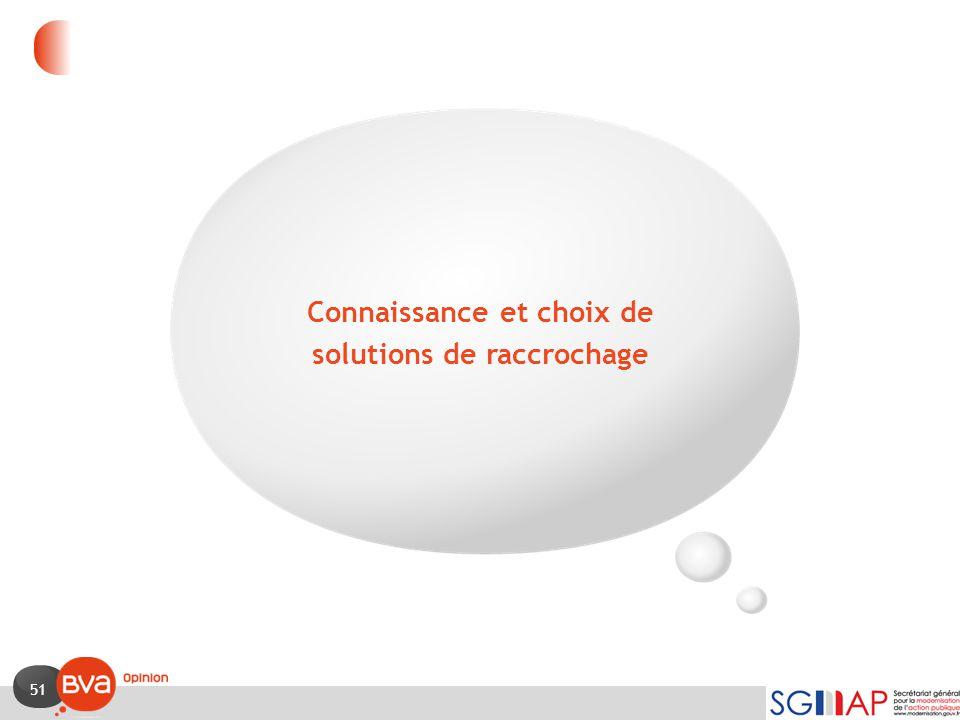 Connaissance et choix de solutions de raccrochage