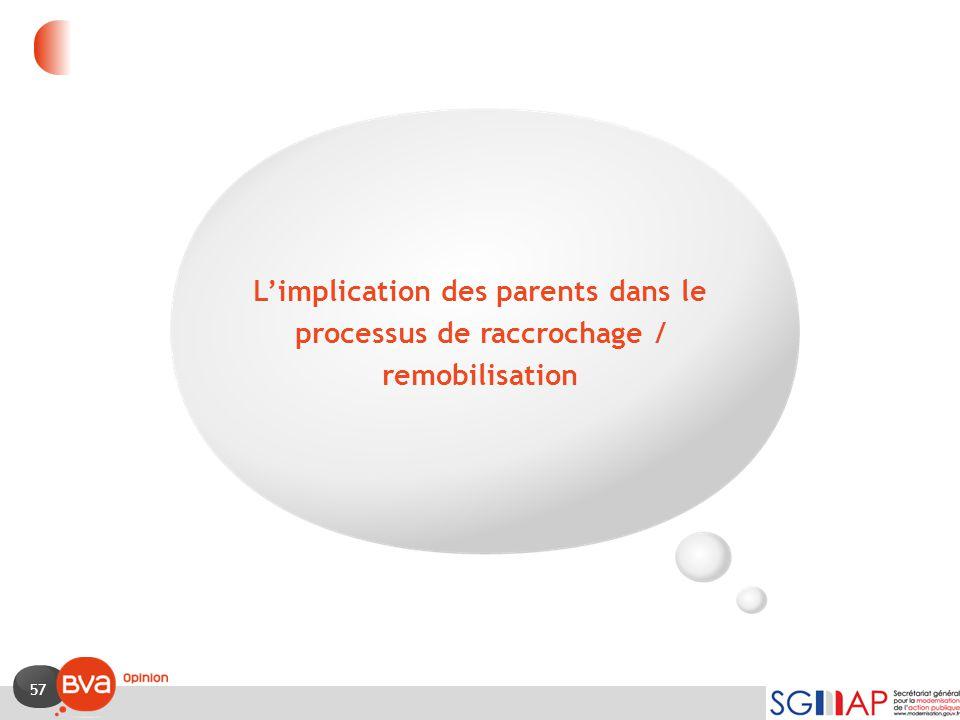 L'implication des parents dans le processus de raccrochage / remobilisation