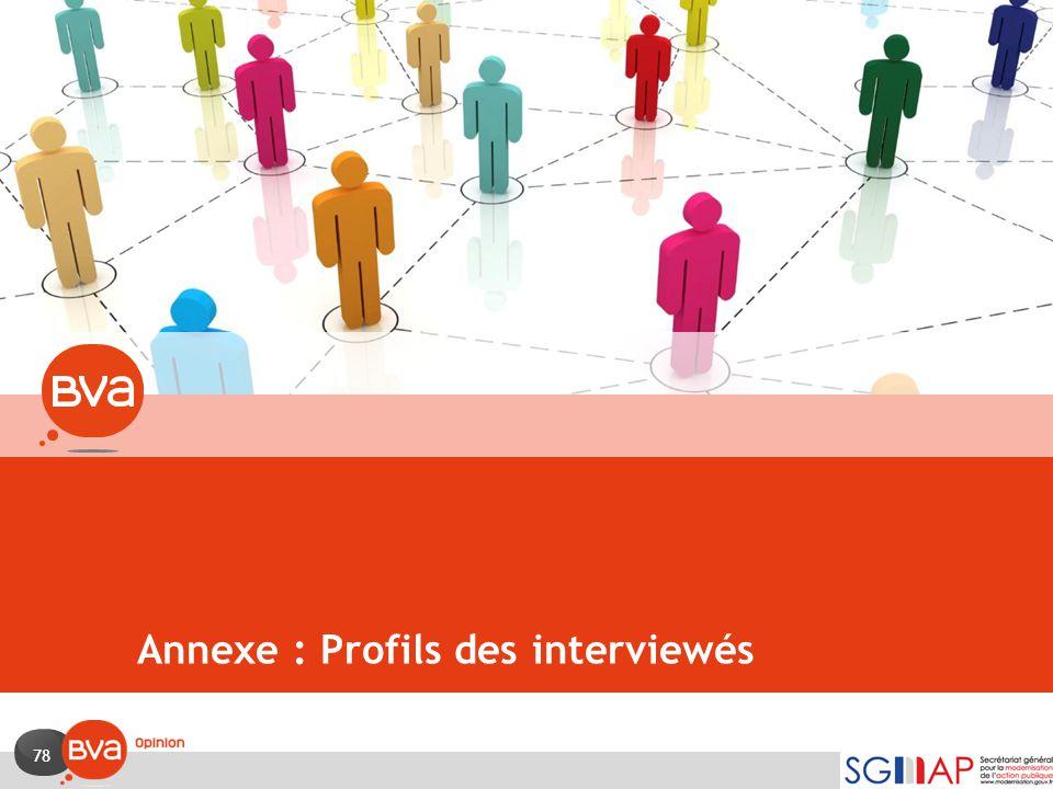 Annexe : Profils des interviewés