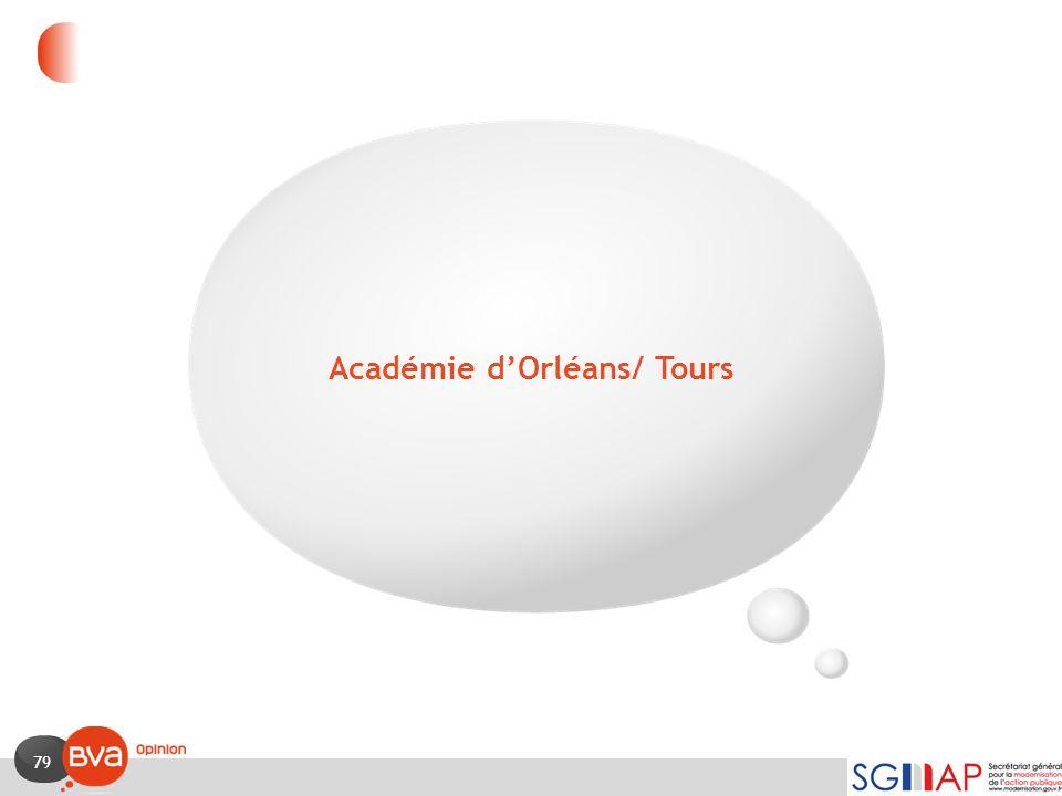 Académie d'Orléans/ Tours