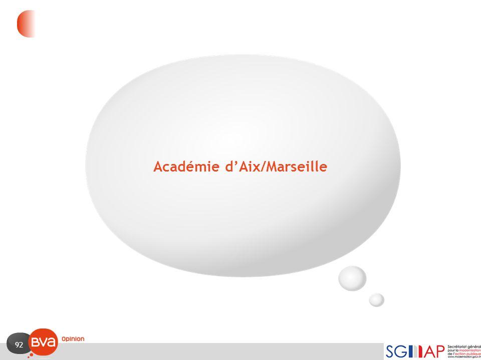 Académie d'Aix/Marseille