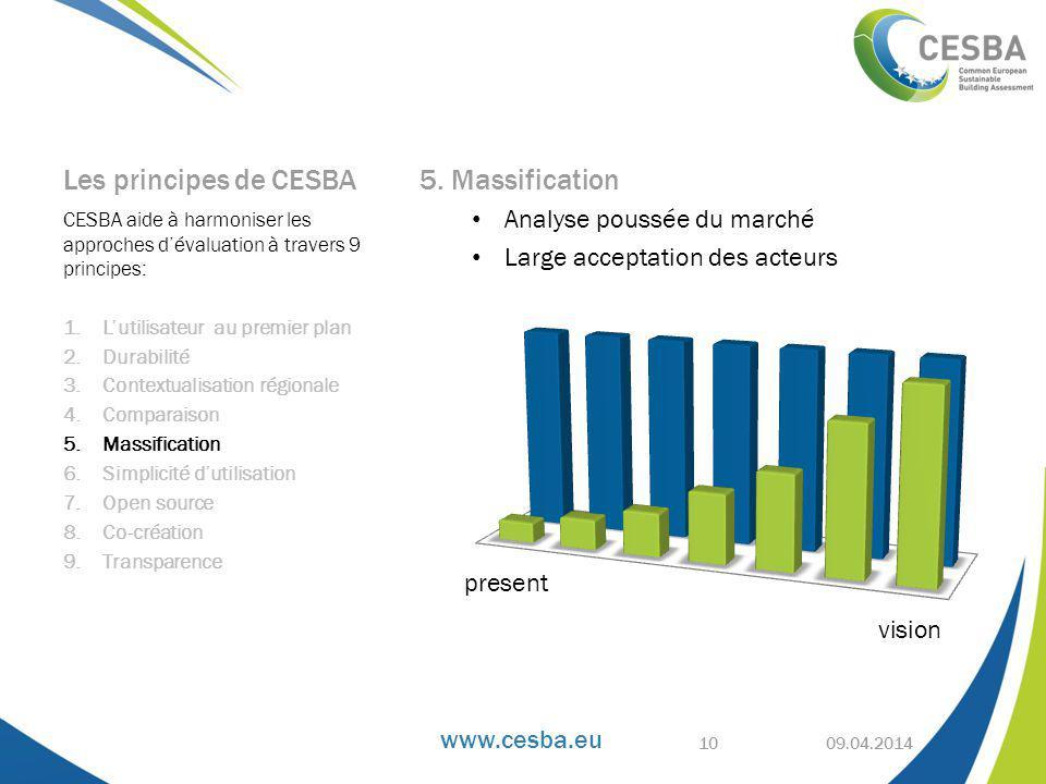 Les principes de CESBA 5. Massification Analyse poussée du marché