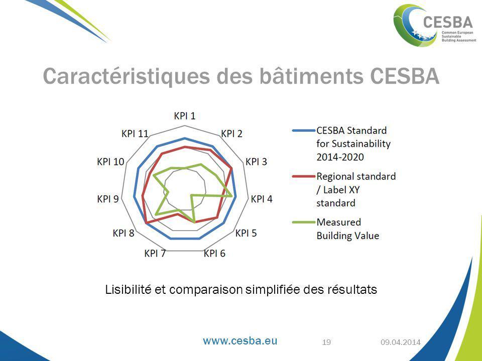 Caractéristiques des bâtiments CESBA