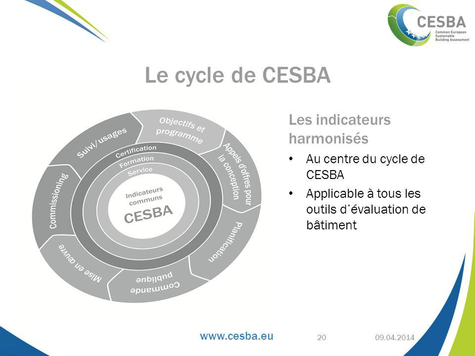 Le cycle de CESBA Les indicateurs harmonisés