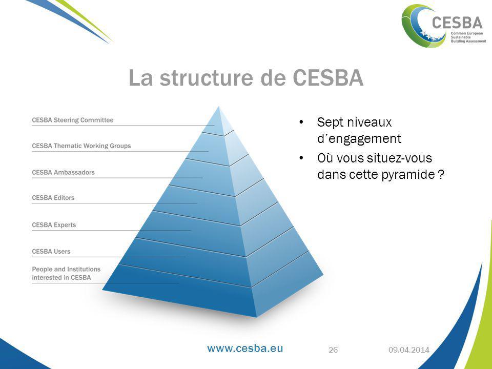 La structure de CESBA Sept niveaux d'engagement