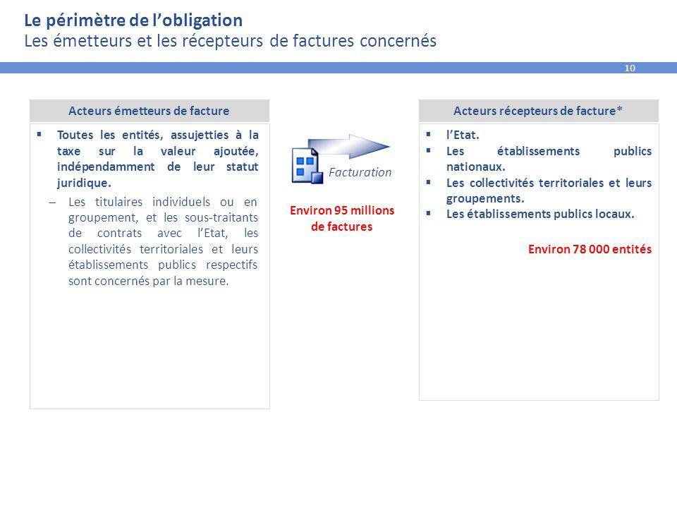 Acteurs émetteurs de facture Acteurs récepteurs de facture*