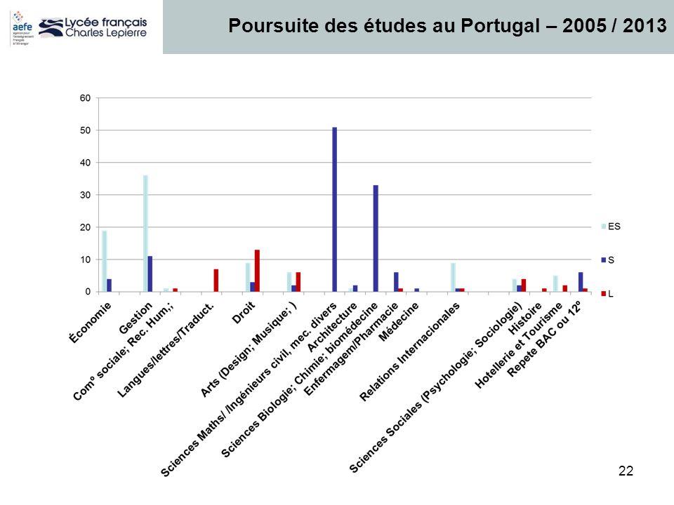 Poursuite des études au Portugal – 2005 / 2013