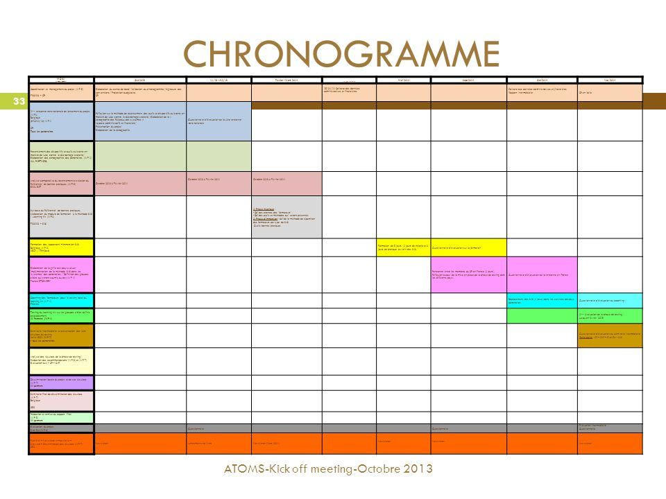 CHRONOGRAMME ATOMS-Kick off meeting-Octobre 2013 ACTIVITES MOIS/