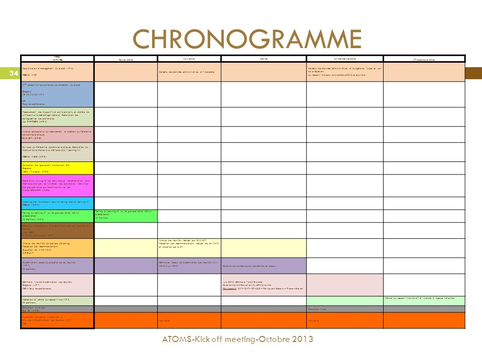 CHRONOGRAMME ATOMS-Kick off meeting-Octobre 2013 MOIS/ ACTIVITES