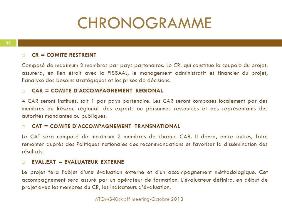 CHRONOGRAMME CR = COMITE RESTREINT