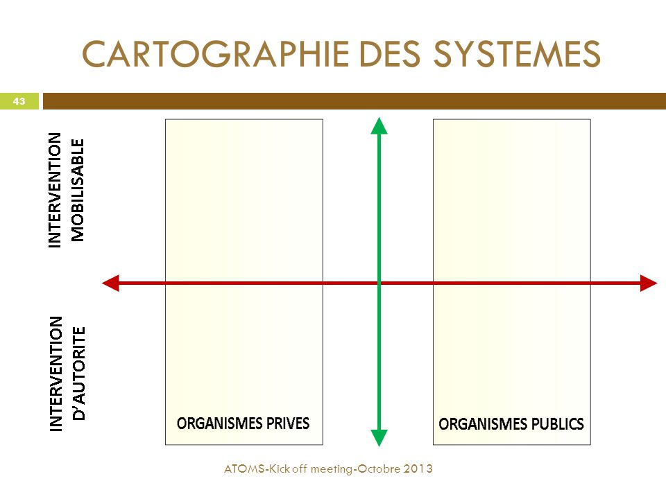 CARTOGRAPHIE DES SYSTEMES