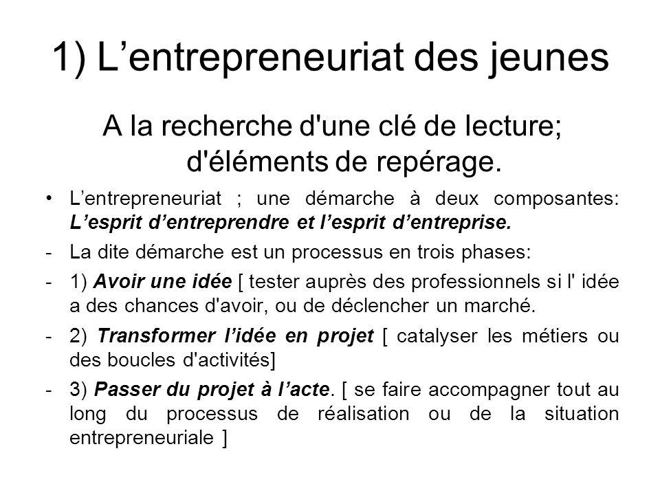 1) L'entrepreneuriat des jeunes