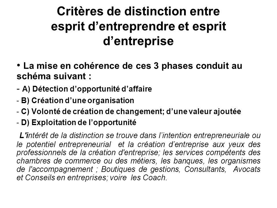 Critères de distinction entre esprit d'entreprendre et esprit d'entreprise