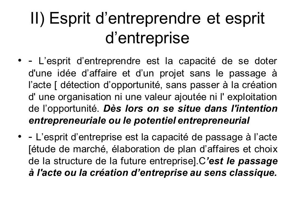 II) Esprit d'entreprendre et esprit d'entreprise