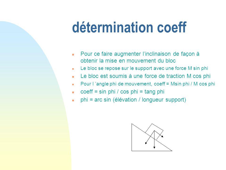 détermination coeff Pour ce faire augmenter l'inclinaison de façon à obtenir la mise en mouvement du bloc.