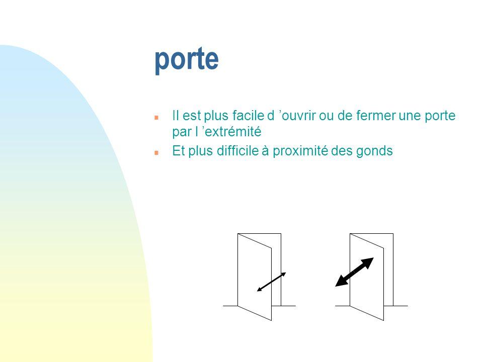 porte Il est plus facile d 'ouvrir ou de fermer une porte par l 'extrémité.