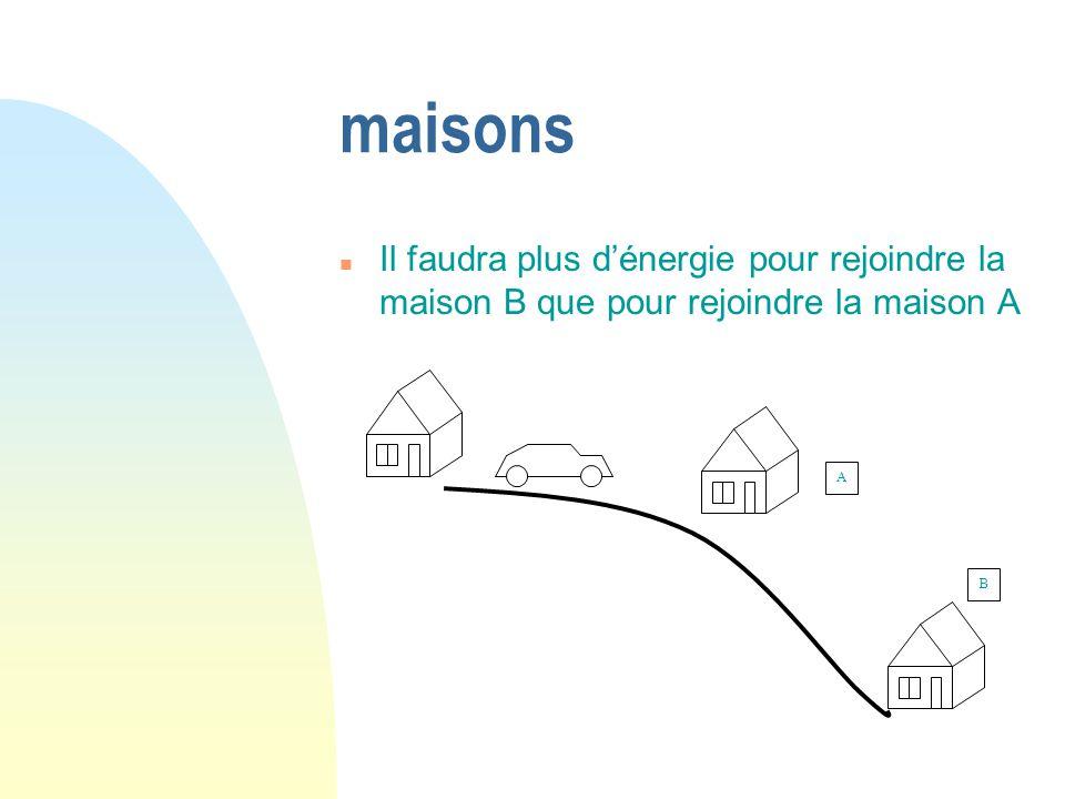 maisons Il faudra plus d'énergie pour rejoindre la maison B que pour rejoindre la maison A A B