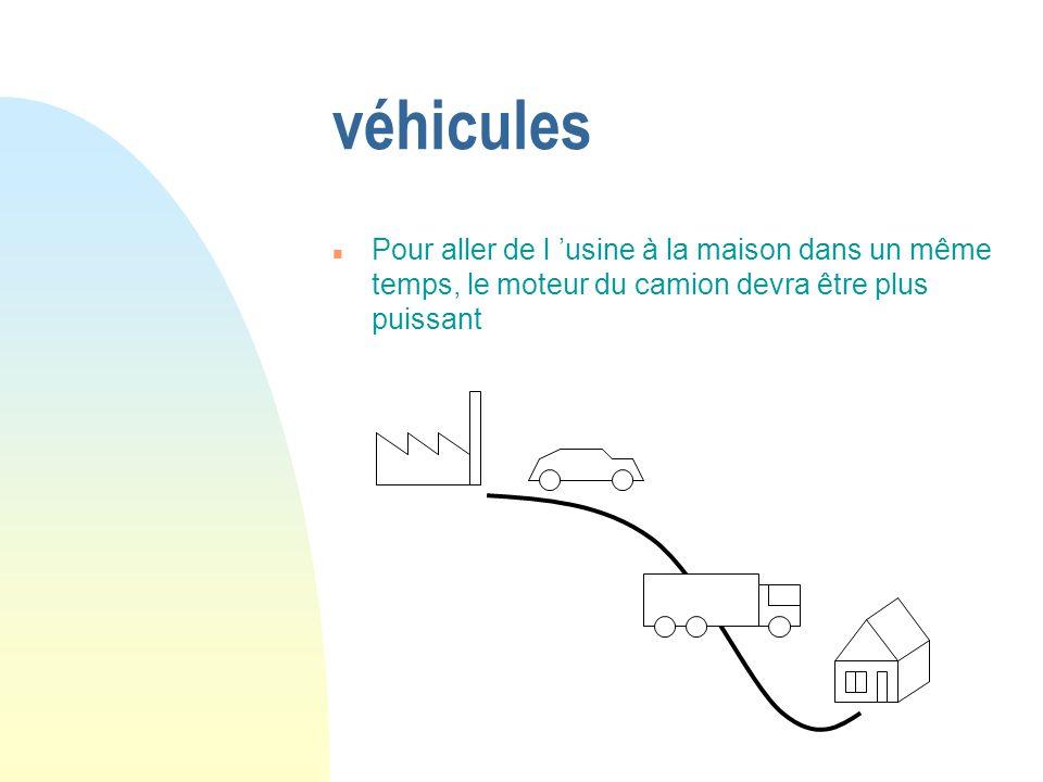véhicules Pour aller de l 'usine à la maison dans un même temps, le moteur du camion devra être plus puissant.