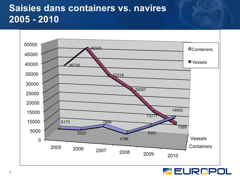 Saisies dans containers vs. navires 2005 - 2010