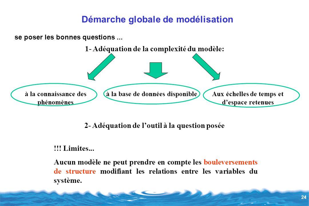 Démarche globale de modélisation