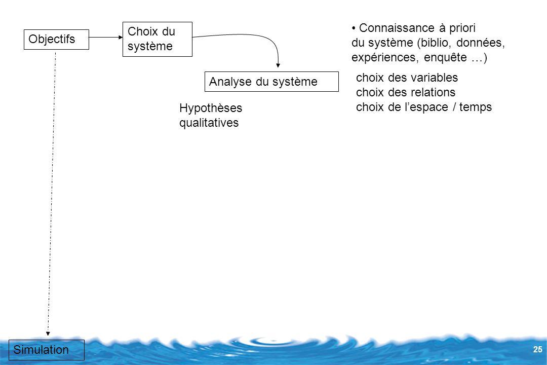 Connaissance à priori du système (biblio, données, expériences, enquête …) Choix du. système. Objectifs.