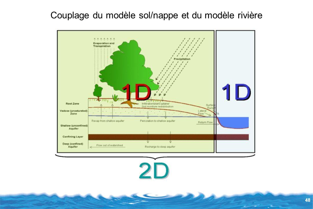 Couplage du modèle sol/nappe et du modèle rivière