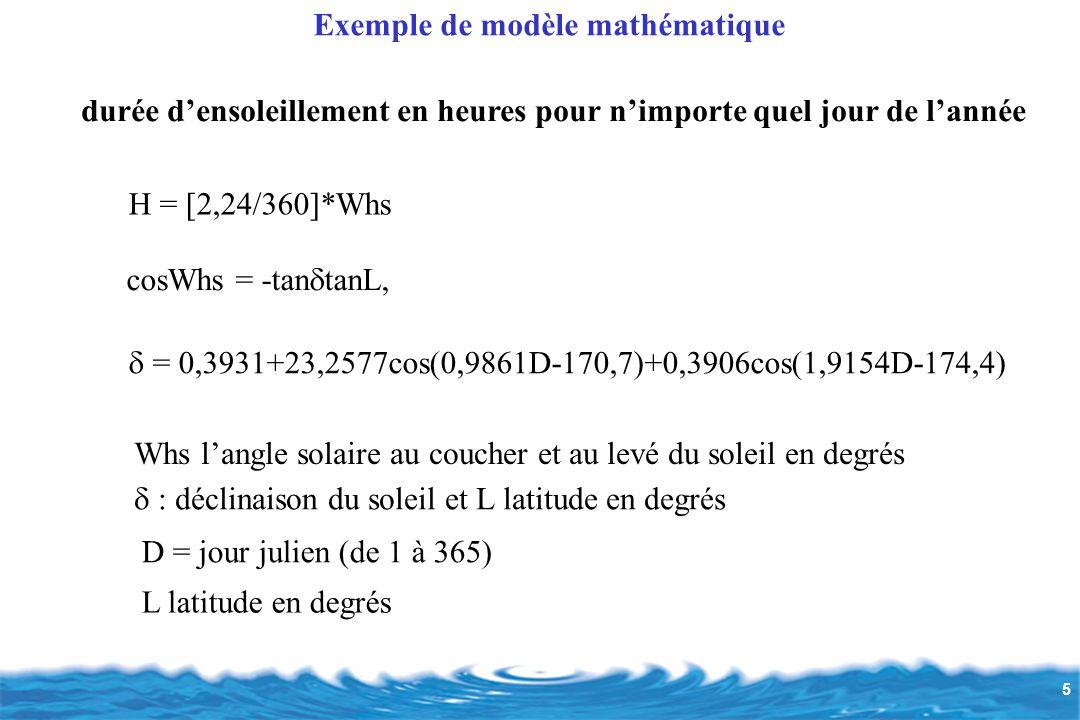 Exemple de modèle mathématique