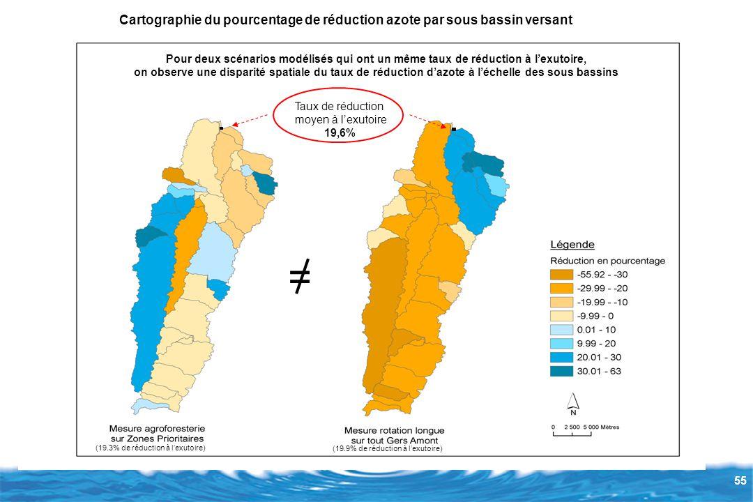 Cartographie du pourcentage de réduction azote par sous bassin versant