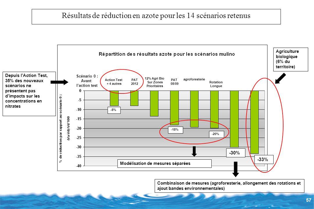 Résultats de réduction en azote pour les 14 scénarios retenus