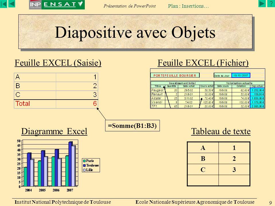 Diapositive avec Objets