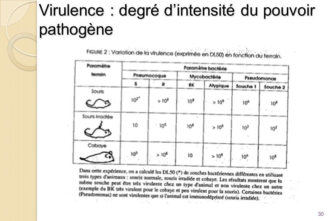 Virulence : degré d'intensité du pouvoir pathogène