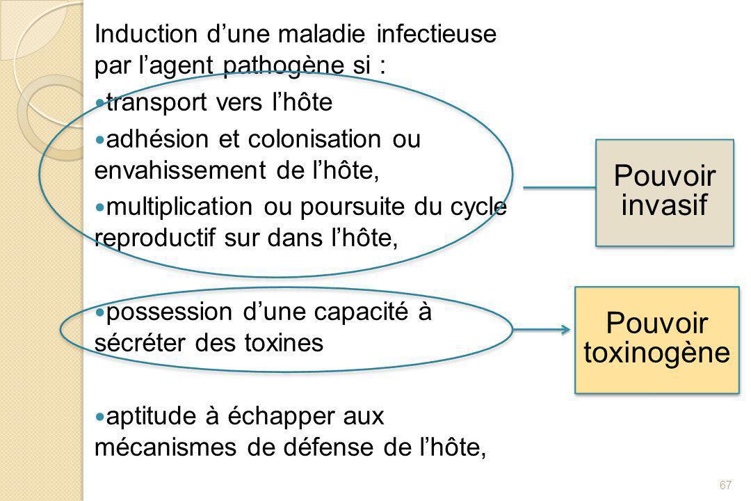 Pouvoir invasif Pouvoir toxinogène
