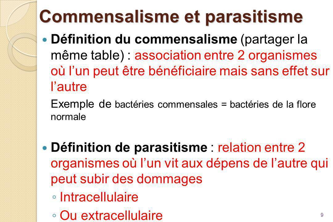 Commensalisme et parasitisme