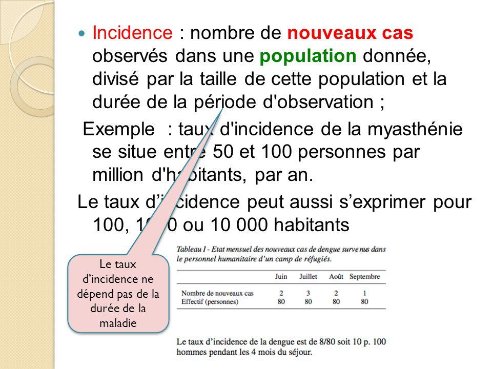 Le taux d'incidence ne dépend pas de la durée de la maladie