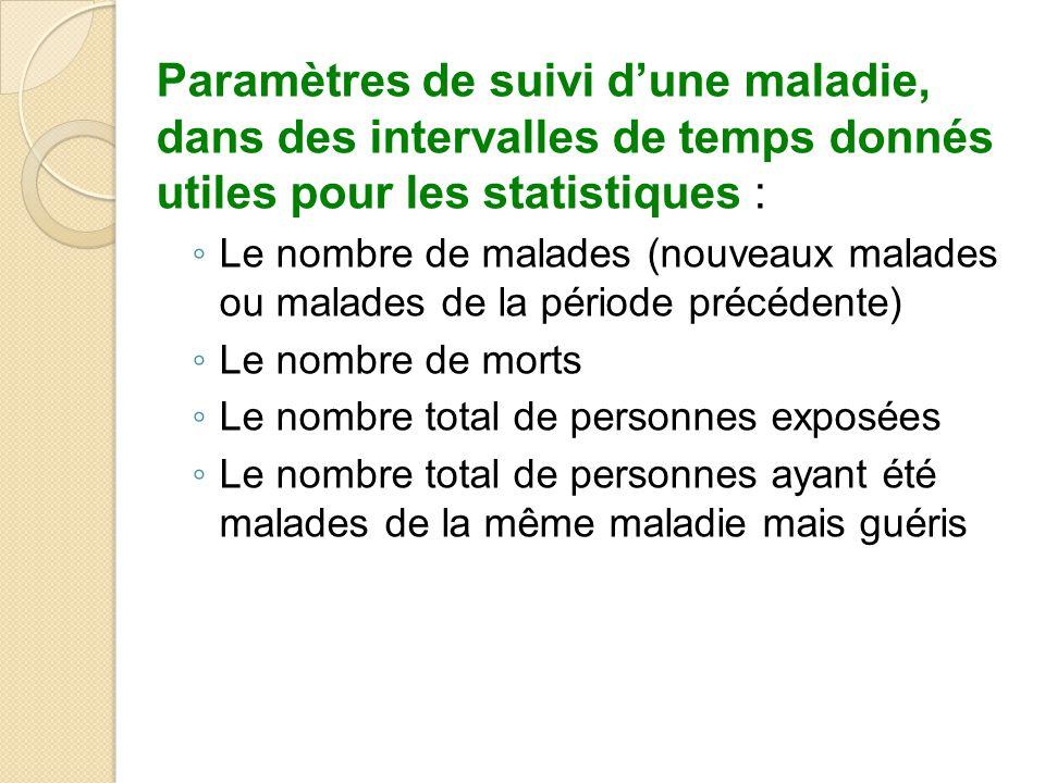 Paramètres de suivi d'une maladie, dans des intervalles de temps donnés utiles pour les statistiques :